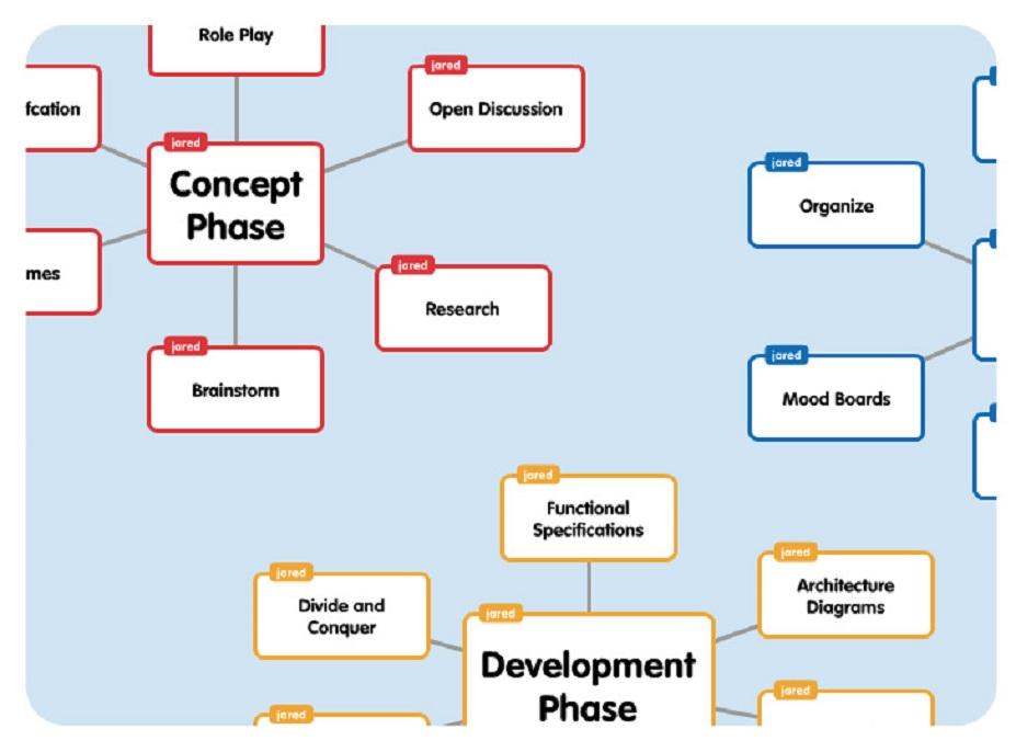 crear mapas conceptuales