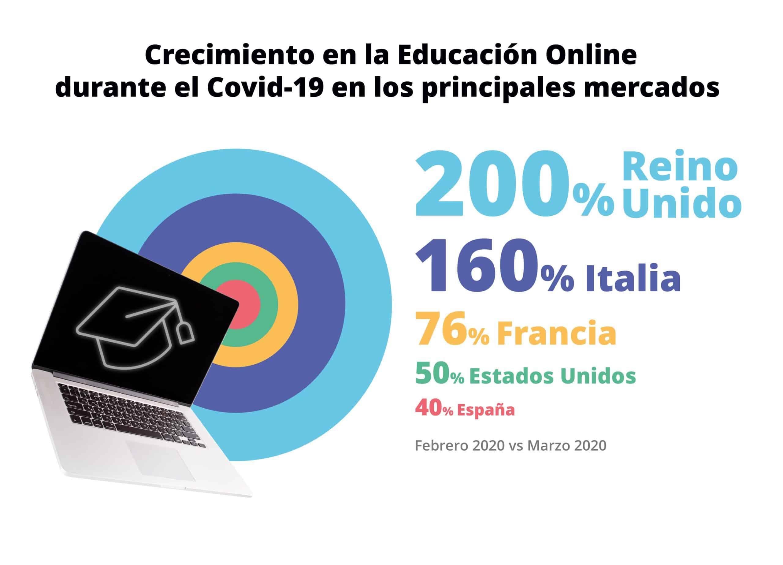 crecimiento educacion online scaled