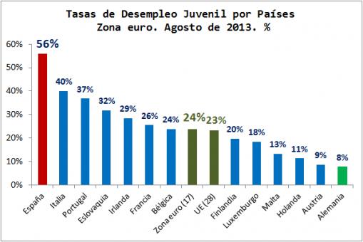 Desempleo-Juvenil-Economia-Europea