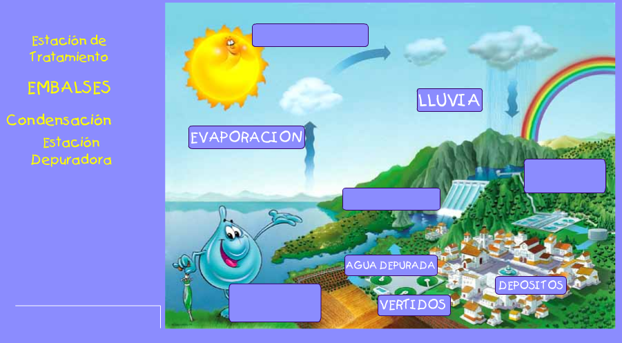 Aprendiendo a ahorrar agua , Revista de Educación 2.0