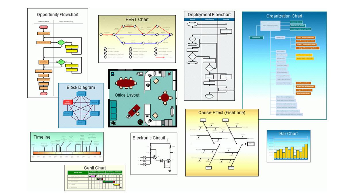 construir diagramas de flujo